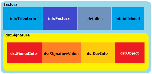 Estructura de la factura electrónica con firma electrónica