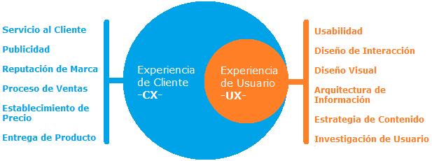 Experiencia de Usuario VS Experiencia de Cliente